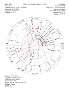 Predictive Astrology, Lioness Publications Donald Trump at G20
